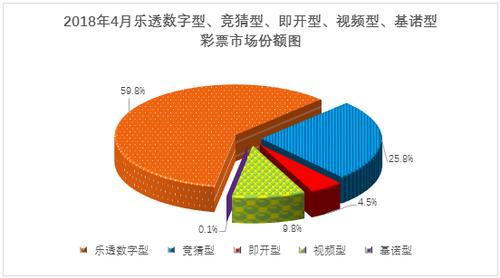 4月份全国彩票销售情况:销417亿 同比增9.9%