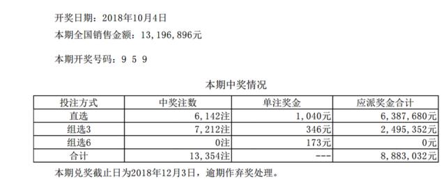 体彩排列三第18270期开奖公告:开奖号码959