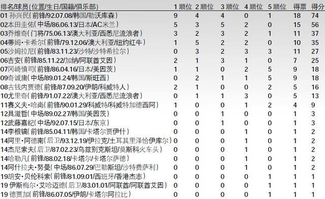 2014亚洲金球奖:韩国锋线巨星封王 中国0人