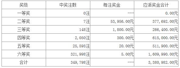 七星彩032开奖:头奖空二奖5万3 1616万滚存