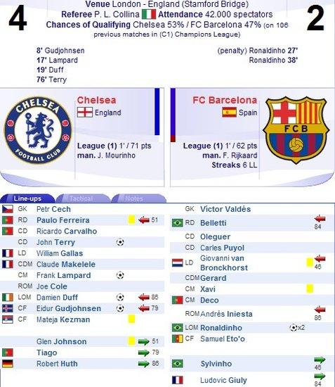 复盘经典:切尔西4-2巴塞罗那 蓝军19分钟3球