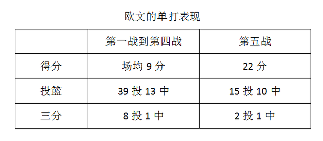 数据帝:詹欧突破杀伤力大 勇士空位三分19中4