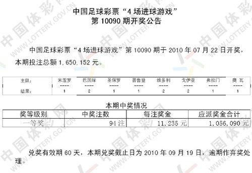 进球彩090期开奖:一等奖94注 每注奖金1万1
