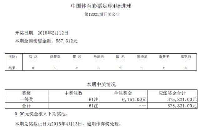 进球彩第18021期开奖:头奖61注 奖金6161元