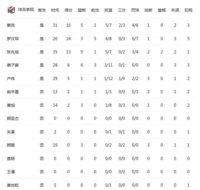 同曦VS上海统计:同曦四将上双 篮板全面压制
