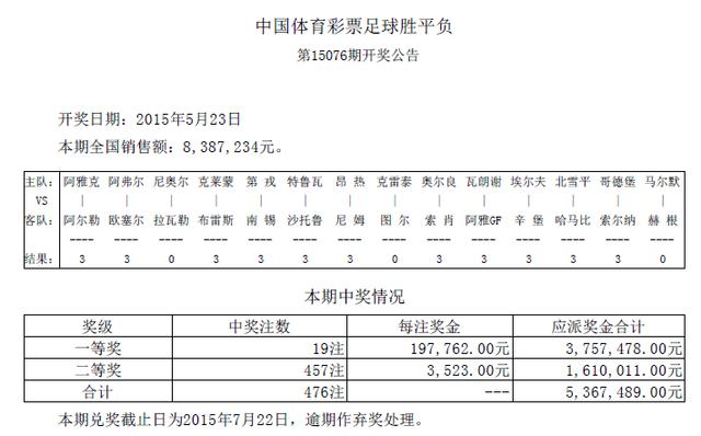 胜负彩076期开奖:头奖19注19万 二奖3523元