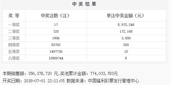 双色球075期:头奖17注597万 奖池7.74亿