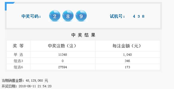 福彩3D第2018155期开奖公告:开奖号码289