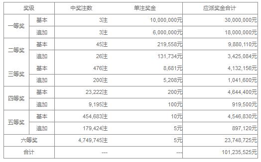 大乐透075期开奖:头奖3注1600万 奖池37.98亿