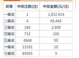 七乐彩102期开奖:头奖1注183万 二奖65443元