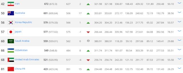 FIFA排名:国足暴涨15列世界第81 亚洲排名第8