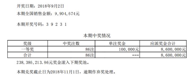 排列五第18238期开奖公告:开奖号码39231