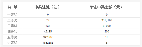双色球026期开奖:头奖空二奖33万 奖池5.73亿