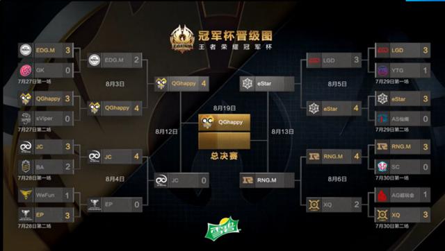 KPL冠军杯:老杨演绎神大乔 QGhappy4-0完胜进决赛