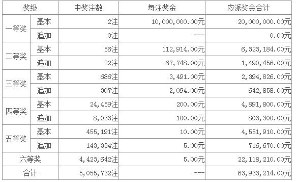 超级大乐透爆2注头奖1000万 奖池14.26亿