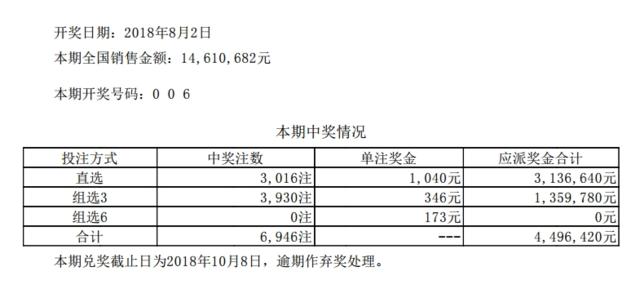 体彩排列三第18207期开奖公告:开奖号码006