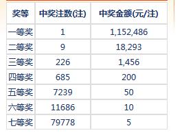 七乐彩113期开奖:头奖1注115万 二奖18293元