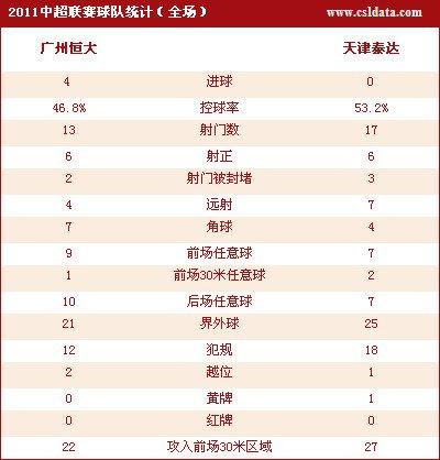 广州4-0天津主场8连胜 孔卡梅开二度郜林破门