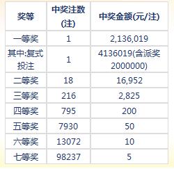 七乐彩077期开奖:头奖1注413万 二奖18注1万6