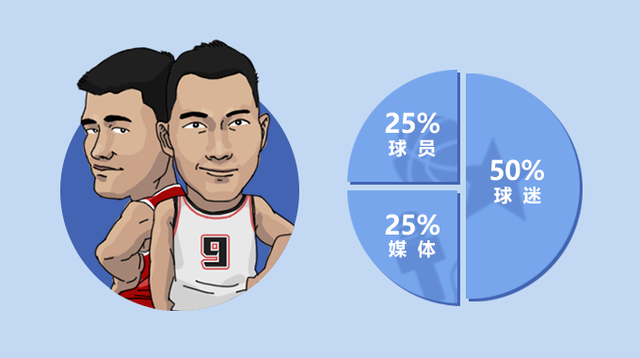 解析近20年全明星票王 神秘力量逼迫NBA改制