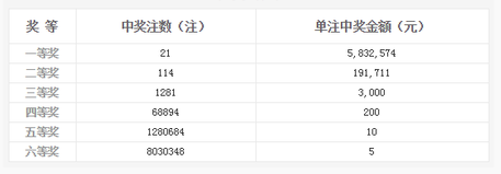 双色球041期开奖:头奖21注583万 奖池6.34亿