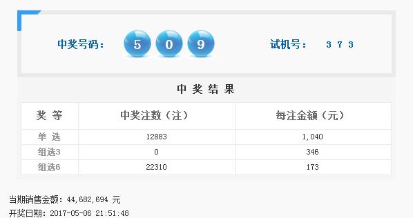 福彩3D第2017119期开奖公告:开奖号码509