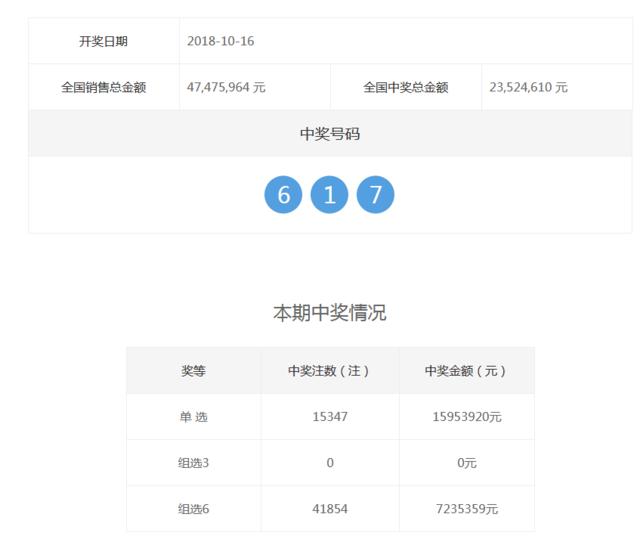 福彩3D第2018282期开奖公告:开奖号码617