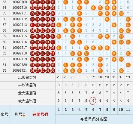 廣東11選走勢圖表