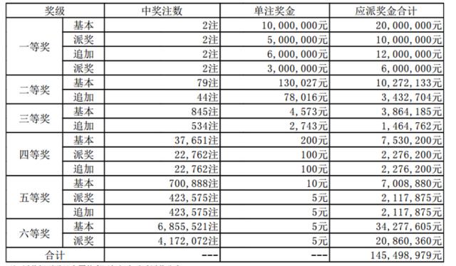大乐透051期开奖:头奖2注2400万 奖池54.4亿