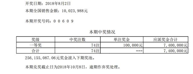 排列五第18207期开奖公告:开奖号码00609