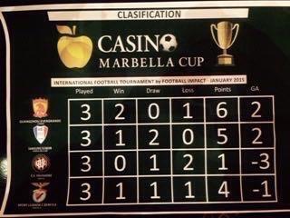 恒大夺马贝拉杯冠军 7国脚缺阵仍获2015首冠