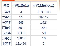 七乐彩030期开奖:头奖3注130万 二奖30527元