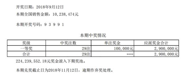排列五第18248期开奖公告:开奖号码93991