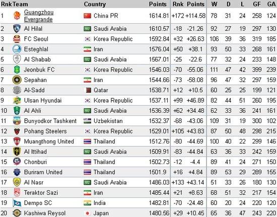 世界俱乐部排名:恒大亚洲第一 超国米等豪门