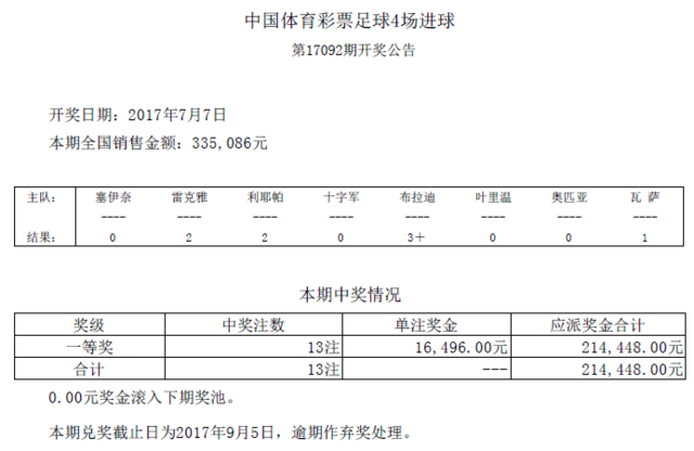 进球彩第17092期开奖:头奖13注 奖金16496元