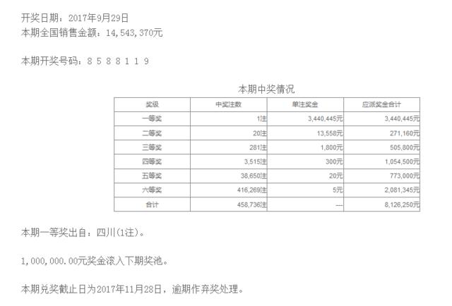 七星彩114期开奖:头奖1注344万 二奖13558元
