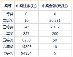 七乐彩039期开奖:头奖空二奖2万6 奖池183万