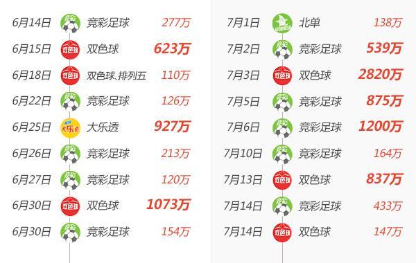 腾讯彩票33天的励志故事:百万级大奖18连开