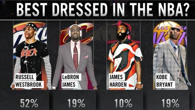 韦少当选NBA最潮之人 他比詹姆斯科比会着装