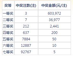 七乐彩114期开奖:头奖3注60万 二奖36977元