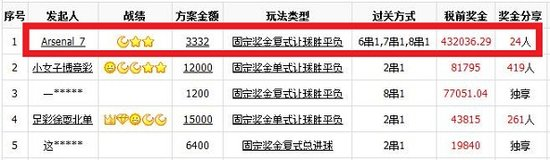 疯狂!QQ彩票24人合买中竞彩足球43万大奖