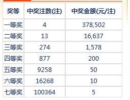 七乐彩126期开奖:头奖4注37万 二奖16637元