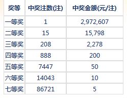 七乐彩122期开奖:头奖1注297万 二奖15798元