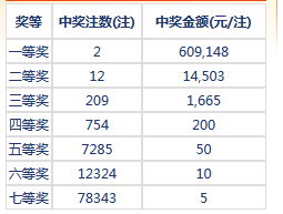 七乐彩127期开奖:头奖2注60万 二奖14503元