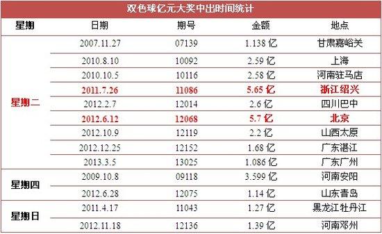 美女中出偷拍自拍亚洲色�_双色球亿元大奖中出时间统计表