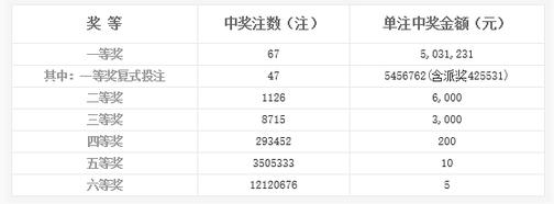 双色球149期开奖:头奖67注503万 奖池2.29亿