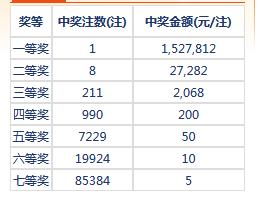 七乐彩111期开奖:头奖1注152万 二奖27282元