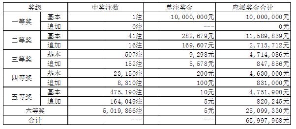 大乐透150期开奖:头奖1注1000万 奖池44.5亿