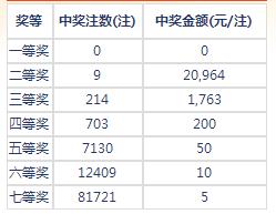 七乐彩118期开奖:头奖空二奖1万8 奖池132万