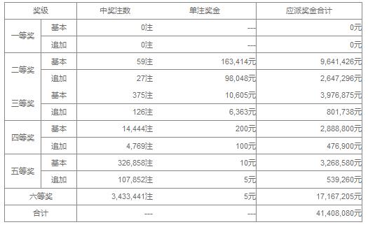 大乐透029期开奖:头奖空二奖16万 奖池35.4亿